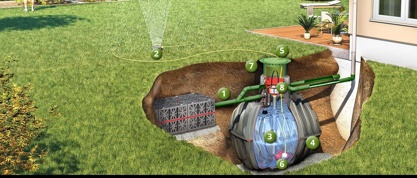 How does rainwater harvesting work in the garden?